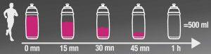 Ultrafutás - Frissítés - Folyadékbevitel óránként 5-8 dl